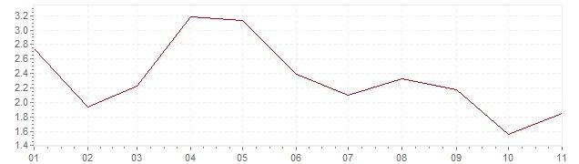 Grafiek - inflatie Estland 2019 (CPI)