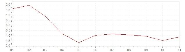 Grafico - inflazione Estonia 2020 (CPI)