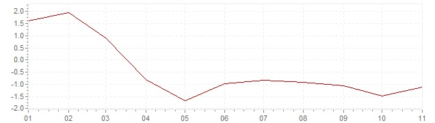 Chart - inflation Estonia 2020 (CPI)