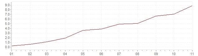 Grafico - inflazione Estonia 2021 (CPI)