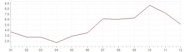 Graphik - Inflation Inde 1958 (IPC)
