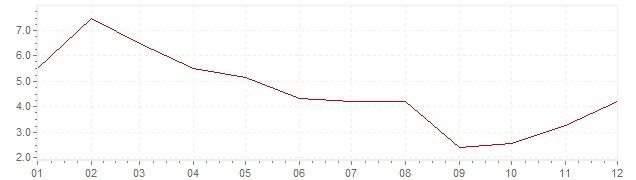 Chart - inflation India 1959 (CPI)