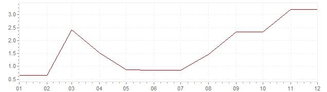 Chart - inflation India 1961 (CPI)