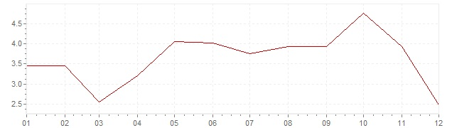 Grafiek - inflatie India 1962 (CPI)