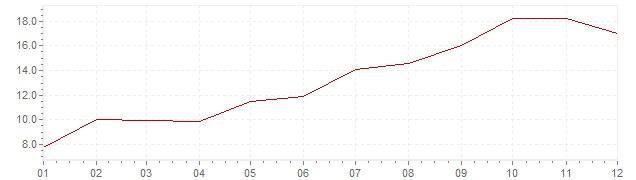 Chart - inflation India 1964 (CPI)