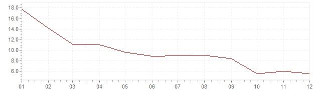 Grafiek - inflatie India 1965 (CPI)