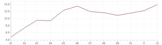 Grafiek - inflatie India 1966 (CPI)