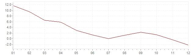 Grafiek - inflatie India 1968 (CPI)