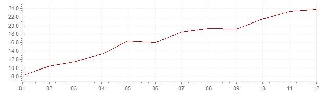 Gráfico - inflación de India en 1973 (IPC)