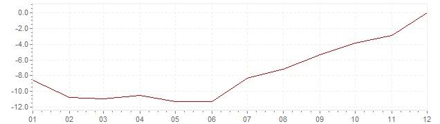 Grafiek - inflatie India 1976 (CPI)