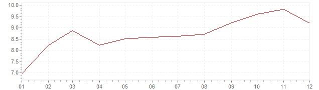 Grafiek - inflatie India 1986 (CPI)