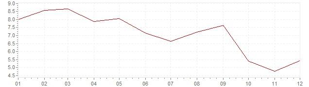Graphik - Inflation Inde 1989 (IPC)