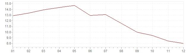 Grafiek - inflatie India 1992 (CPI)