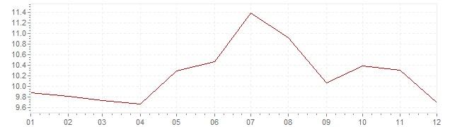 Chart - inflation India 1995 (CPI)