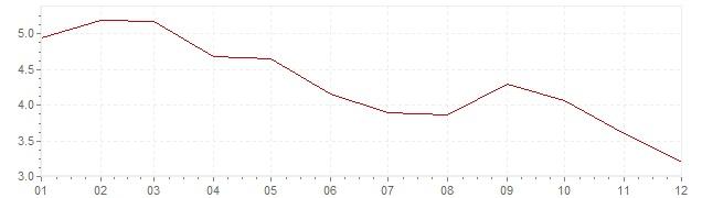 Grafiek - inflatie India 2002 (CPI)