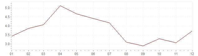 Grafiek - inflatie India 2003 (CPI)