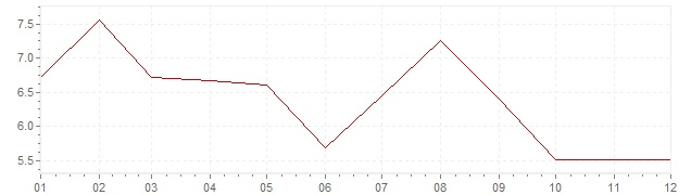 Graphik - Inflation Inde 2007 (IPC)