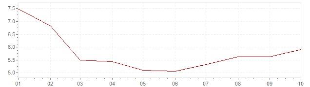 Grafiek - inflatie India 2020 (CPI)