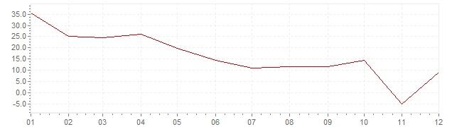 Gráfico - inflación de Indonesia en 1969 (IPC)