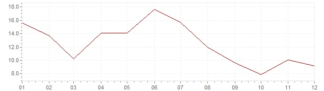 Chart - inflation Indonesia 1970 (CPI)