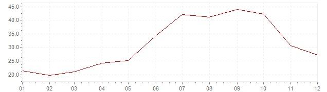 Grafico - inflazione Indonesia 1973 (CPI)