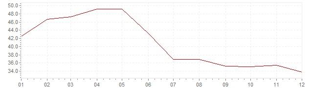 Grafico - inflazione Indonesia 1974 (CPI)