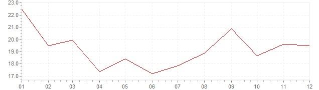 Gráfico - inflación de Indonesia en 1975 (IPC)