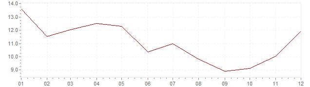 Chart - inflation Indonesia 1977 (CPI)