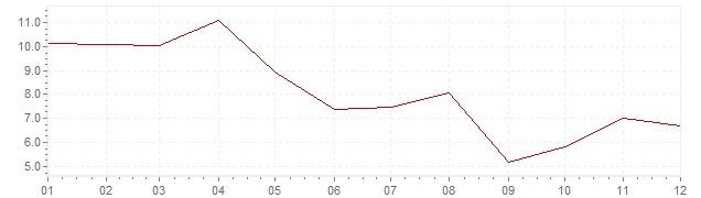Graphik - Inflation Indonésie 1978 (IPC)