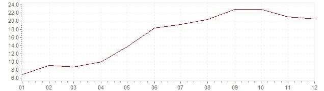 Grafico - inflazione Indonesia 1979 (CPI)
