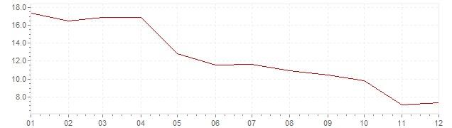 Gráfico - inflación de Indonesia en 1981 (IPC)