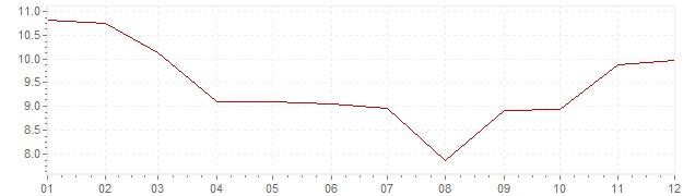 Gráfico - inflación de Indonesia en 1982 (IPC)