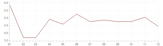 Chart - inflation Indonesia 1985 (CPI)