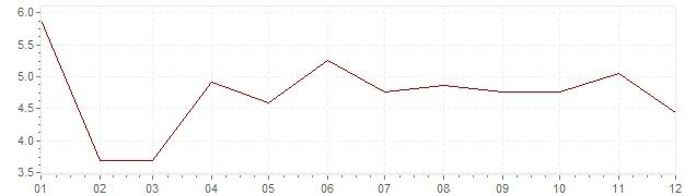 Grafico - inflazione Indonesia 1985 (CPI)