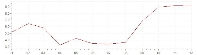 Gráfico - inflación de Indonesia en 1986 (IPC)