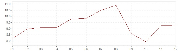 Chart - inflation Indonesia 1987 (CPI)
