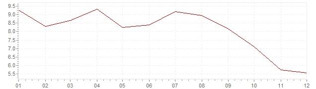 Gráfico - inflación de Indonesia en 1988 (IPC)