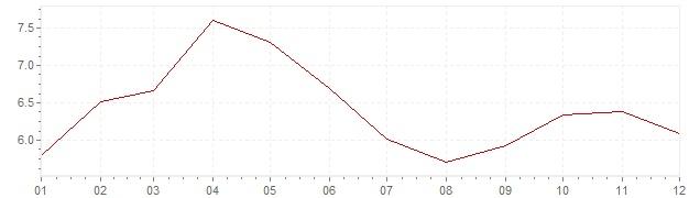 Gráfico - inflación de Indonesia en 1989 (IPC)