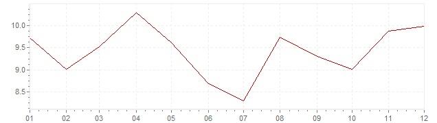 Grafico - inflazione Indonesia 1991 (CPI)