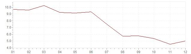 Grafico - inflazione Indonesia 1992 (CPI)