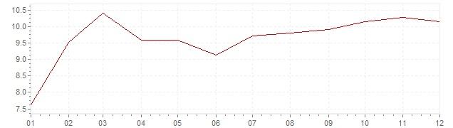 Grafico - inflazione Indonesia 1993 (CPI)