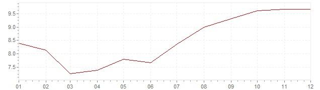 Grafico - inflazione Indonesia 1994 (CPI)