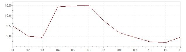 Graphik - Inflation Indonésie 1995 (IPC)