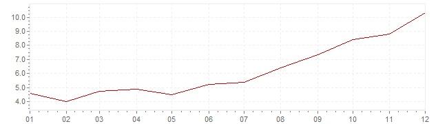 Grafico - inflazione Indonesia 1997 (CPI)