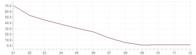 Gráfico - inflación de Indonesia en 1999 (IPC)