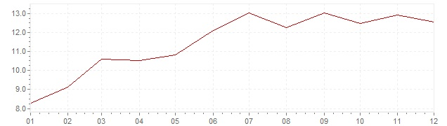 Chart - inflation Indonesia 2001 (CPI)