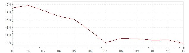 Chart - inflation Indonesia 2002 (CPI)