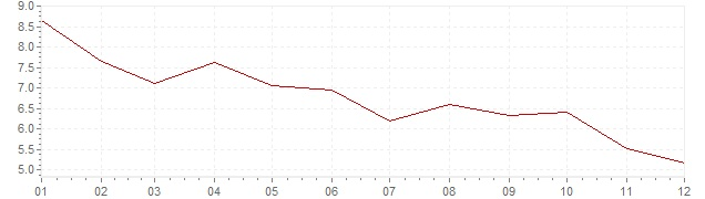 Chart - inflation Indonesia 2003 (CPI)