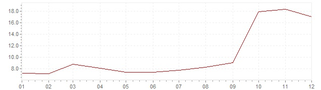 Chart - inflation Indonesia 2005 (CPI)