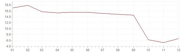 Gráfico - inflación de Indonesia en 2006 (IPC)
